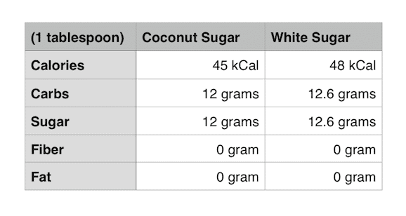 coconut sugar vs white sugar nutritional table