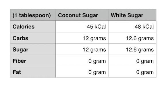 coconut sugar vs white sugar nutritional table